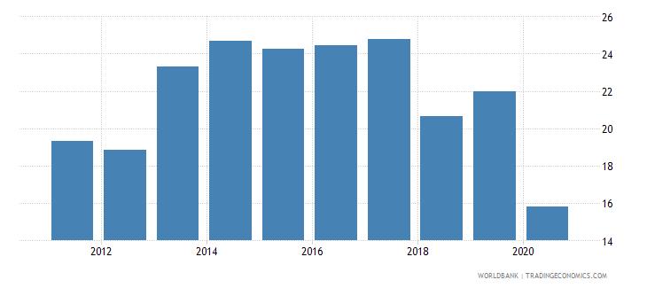 uzbekistan social contributions percent of revenue wb data