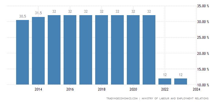 Uzbekistan Social Security Rate