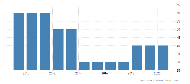 uzbekistan source data assessment of statistical capacity scale 0  100 wb data