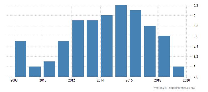 uzbekistan suicide mortality rate per 100000 population wb data