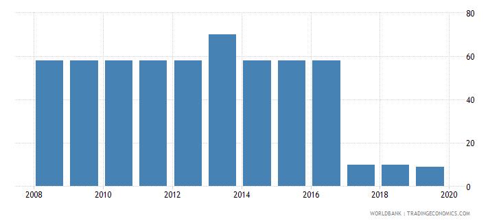 uzbekistan tax payments number wb data