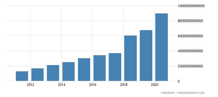 uzbekistan tax revenue current lcu wb data