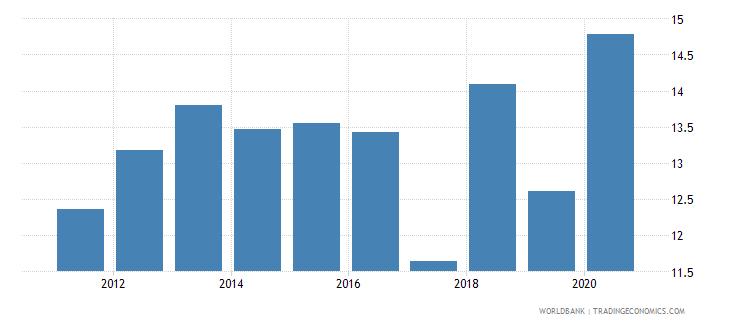 uzbekistan tax revenue percent of gdp wb data
