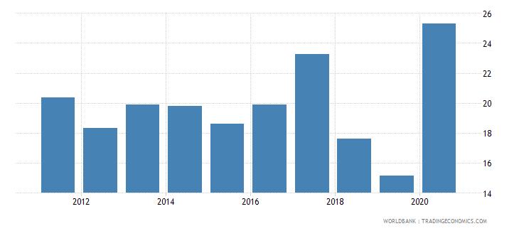 uzbekistan taxes on income profits and capital gains percent of revenue wb data