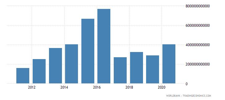 uzbekistan taxes on international trade current lcu wb data