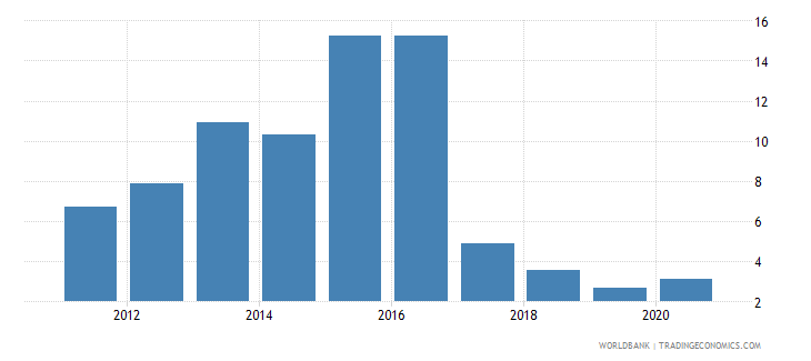 uzbekistan taxes on international trade percent of revenue wb data