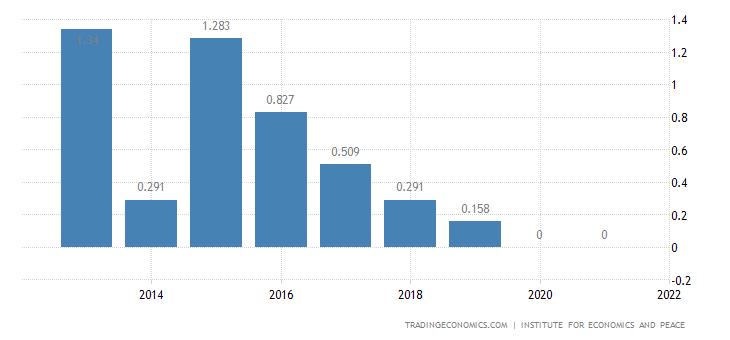 Uzbekistan Terrorism Index