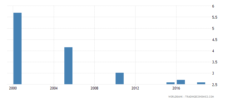 uzbekistan total alcohol consumption per capita liters of pure alcohol projected estimates 15 years of age wb data