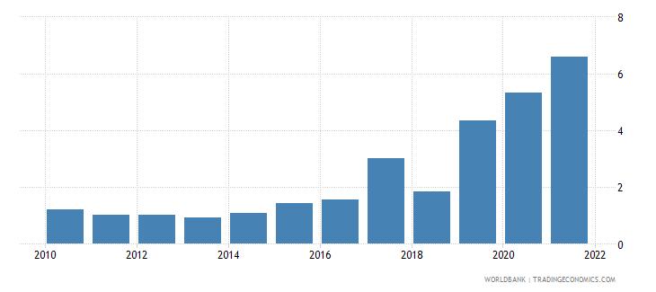 uzbekistan total debt service percent of gni wb data