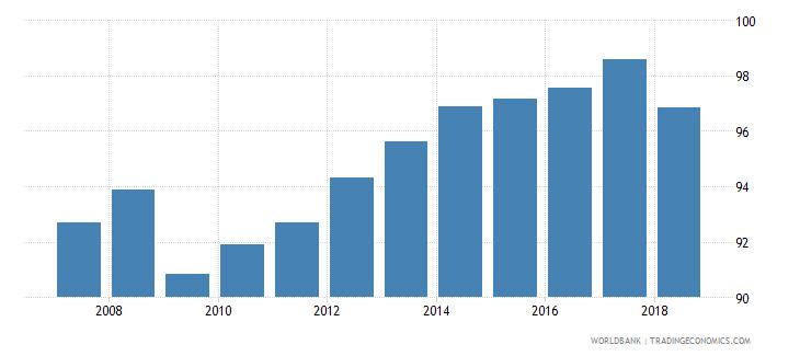 uzbekistan total enrollment primary percent net wb data