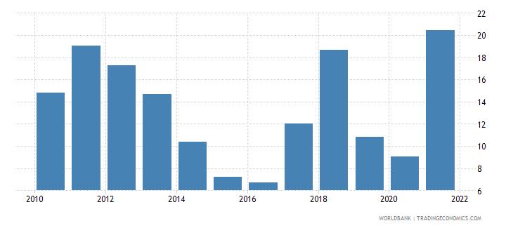 uzbekistan total natural resources rents percent of gdp wb data