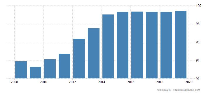 uzbekistan total net enrolment rate primary both sexes percent wb data
