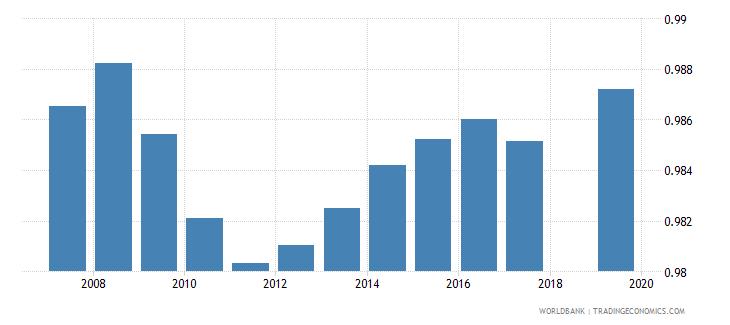 uzbekistan total net enrolment rate primary gender parity index gpi wb data