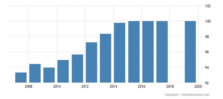 uzbekistan total net enrolment rate primary male percent wb data