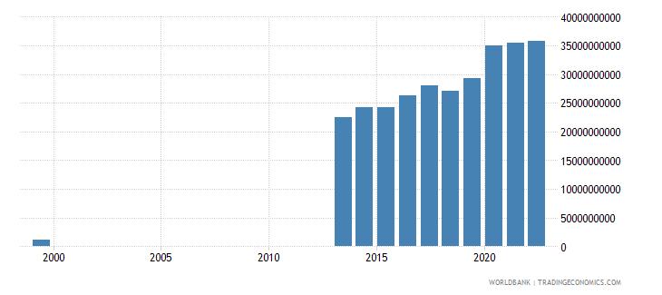 uzbekistan total reserves includes gold us dollar wb data