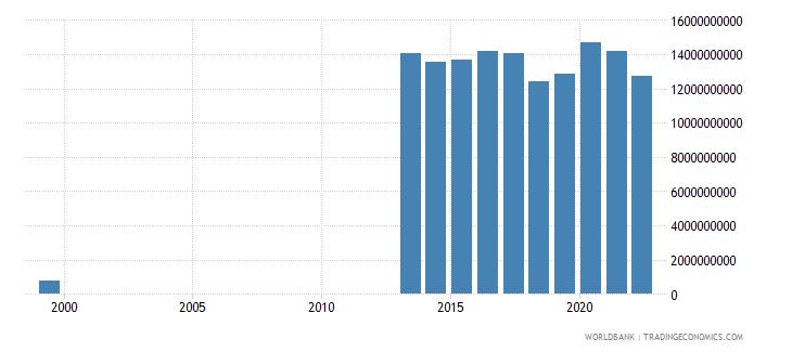 uzbekistan total reserves minus gold us dollar wb data