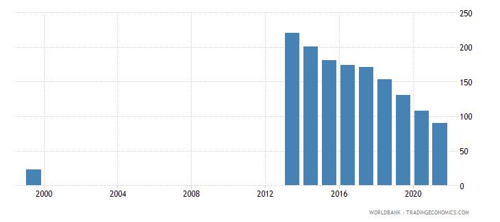 uzbekistan total reserves percent of total external debt wb data