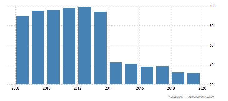 uzbekistan total tax rate percent of profit wb data