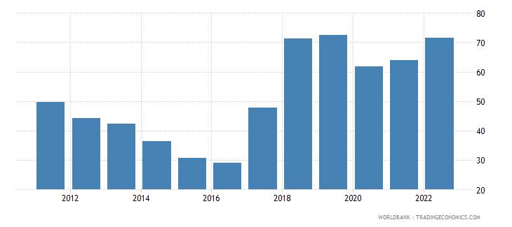 uzbekistan trade percent of gdp wb data