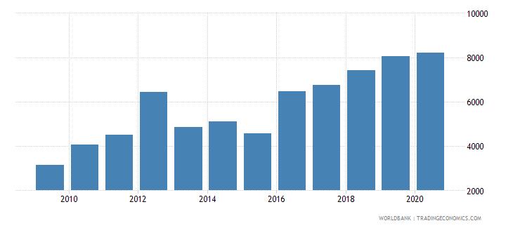uzbekistan trademark applications resident by count wb data
