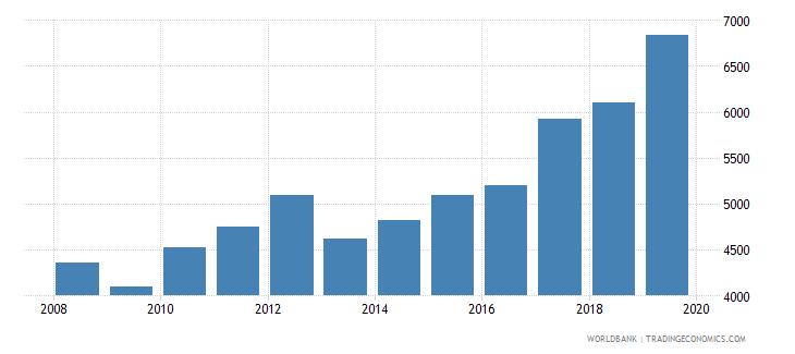 uzbekistan trademark applications total wb data