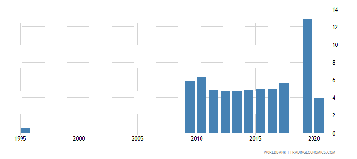 uzbekistan unemployment female percent of female labor force national estimate wb data