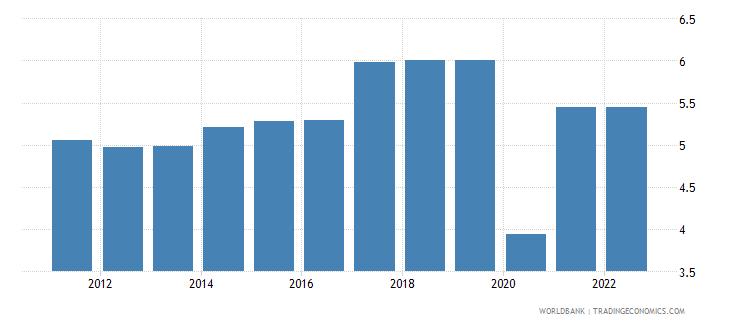 uzbekistan unemployment male percent of male labor force modeled ilo estimate wb data