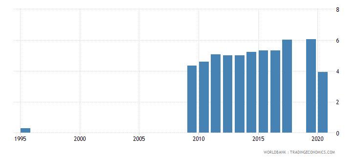 uzbekistan unemployment male percent of male labor force national estimate wb data