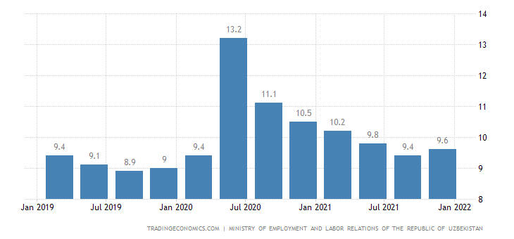 Uzbekistan Unemployment Rate