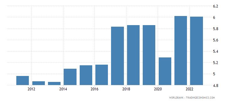 uzbekistan unemployment total percent of total labor force modeled ilo estimate wb data