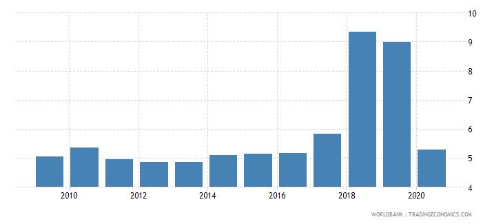 uzbekistan unemployment total percent of total labor force national estimate wb data