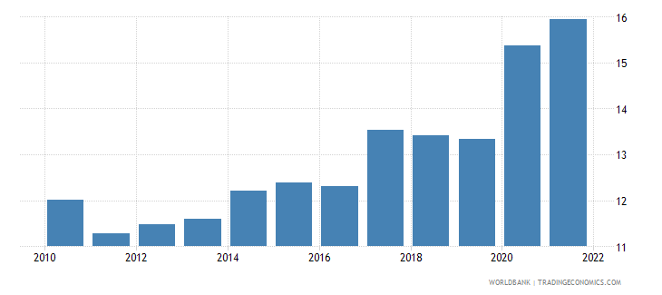 uzbekistan unemployment youth total percent of total labor force ages 15 24 modeled ilo estimate wb data