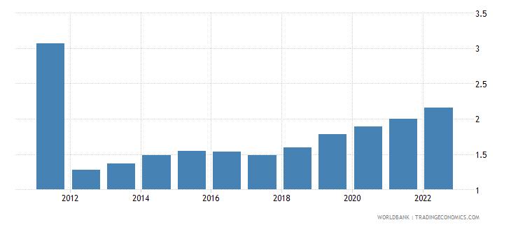 uzbekistan urban population growth annual percent wb data