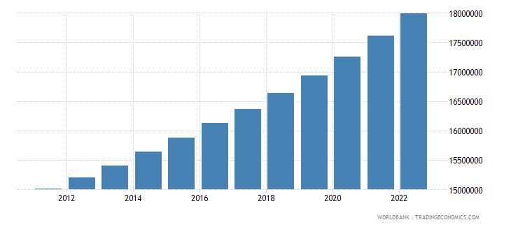 uzbekistan urban population wb data