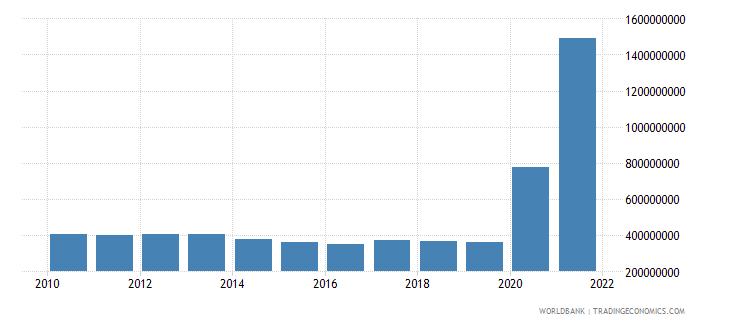 uzbekistan use of imf credit dod us dollar wb data