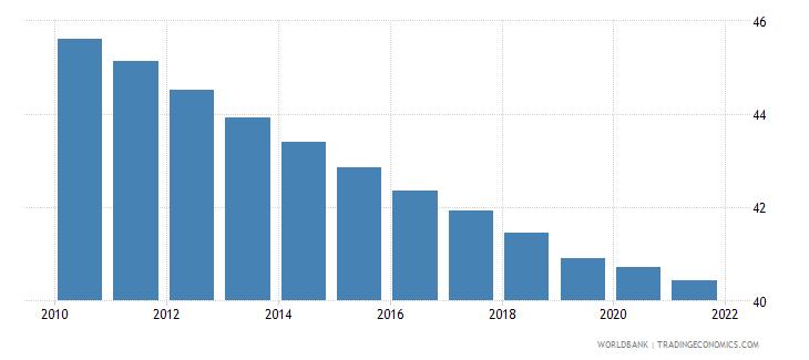 uzbekistan vulnerable employment male percent of male employment wb data