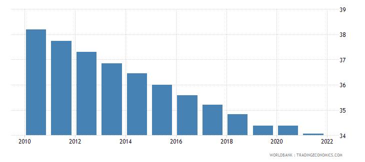 uzbekistan vulnerable employment total percent of total employment wb data