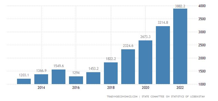 Uzbekistan Wages
