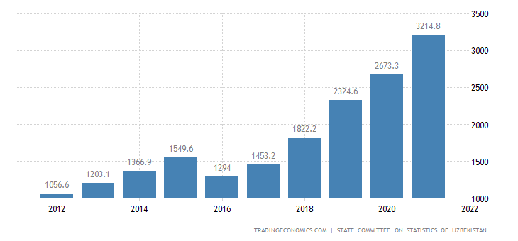 Uzbekistan Average Monthly Nominal Wages