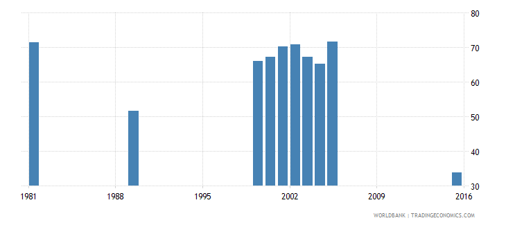 vanuatu adjusted net intake rate to grade 1 of primary education both sexes percent wb data