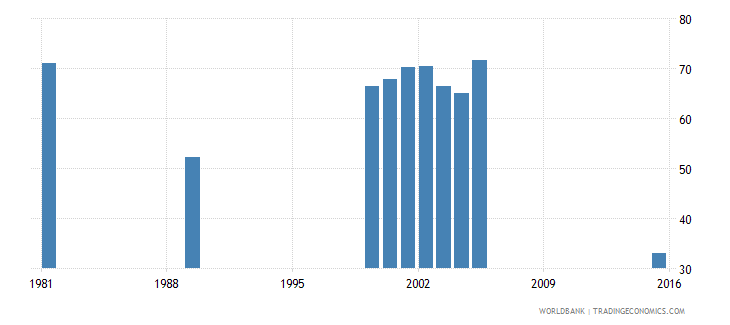 vanuatu adjusted net intake rate to grade 1 of primary education male percent wb data