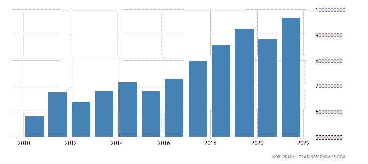 vanuatu adjusted net national income us dollar wb data