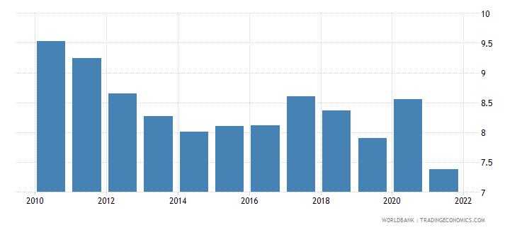 vanuatu adjusted savings consumption of fixed capital percent of gni wb data