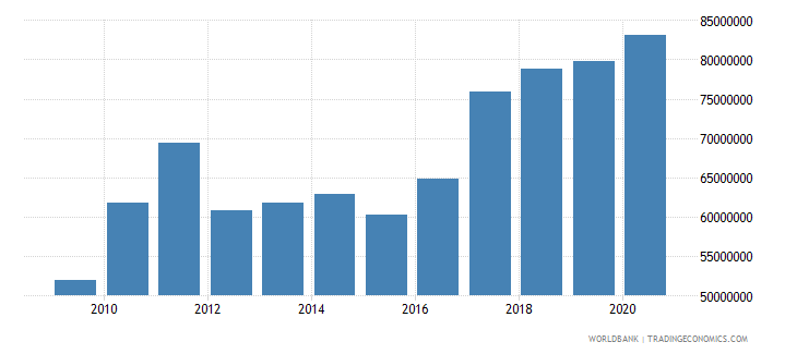 vanuatu adjusted savings consumption of fixed capital us dollar wb data