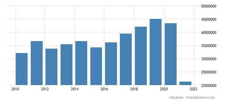 vanuatu adjusted savings education expenditure us dollar wb data