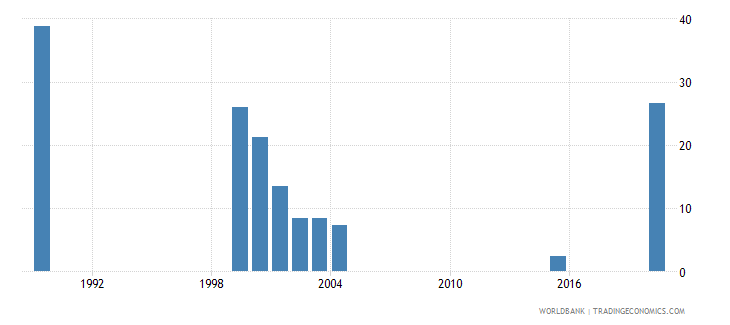 vanuatu adolescents out of school male percent of male lower secondary school age wb data