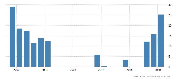 vanuatu adolescents out of school percent of lower secondary school age wb data
