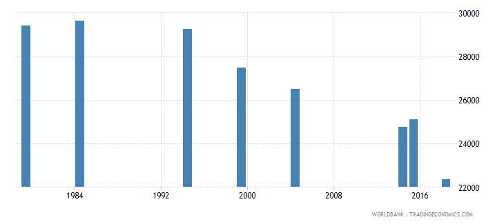 vanuatu adult illiterate population 15 years both sexes number wb data