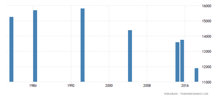 vanuatu adult illiterate population 15 years female number wb data