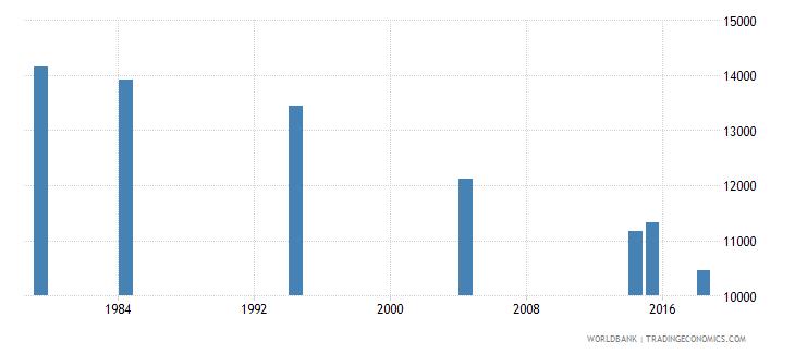 vanuatu adult illiterate population 15 years male number wb data